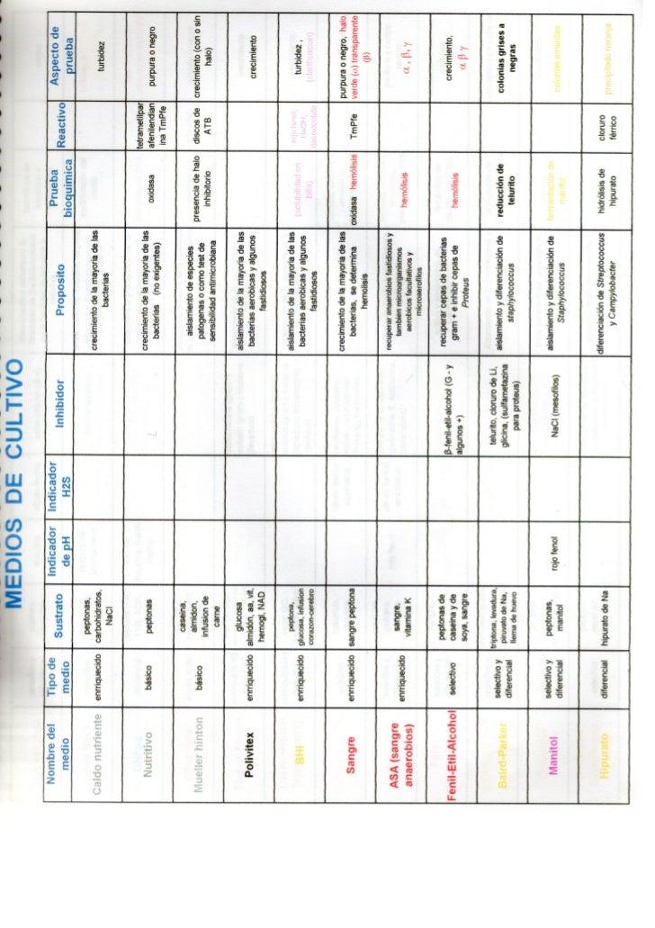 Anexo 3 tabla resumen medios de cultivo