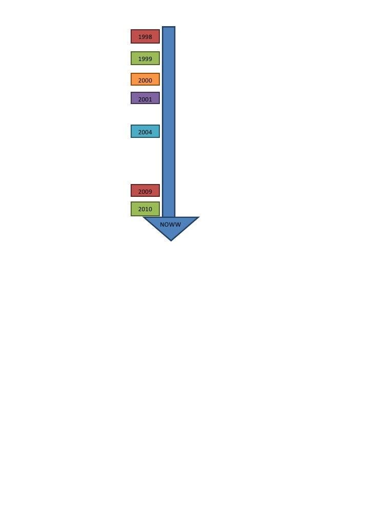 Angles linia del temps