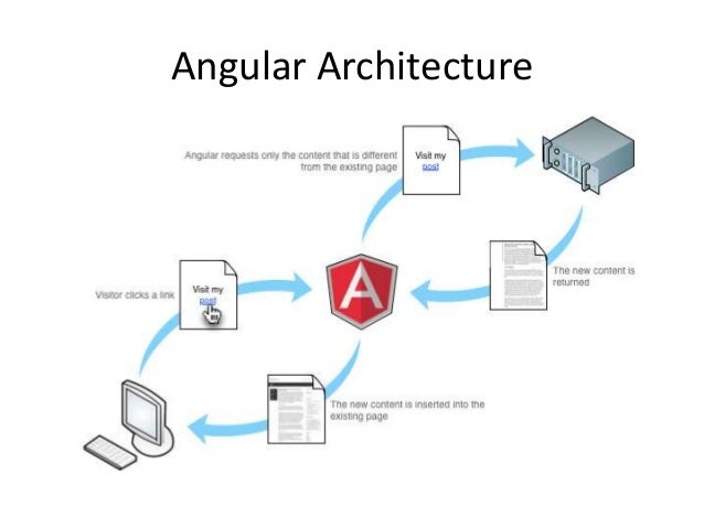 Overview about angularjs framework for Angularjs 2 architecture