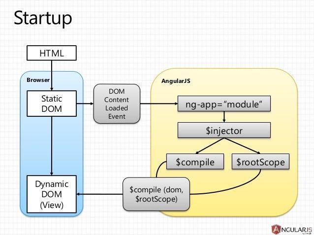Angularjs architecture for Angular 1 architecture
