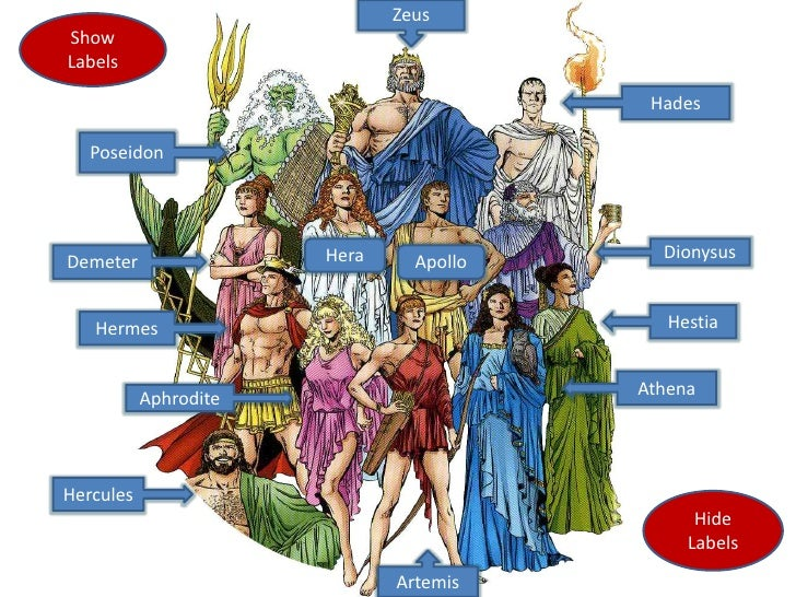 an analysis of the gods and goddesses of olympus a book on ancient greek mythology The chief figure in greek mythology to have originated from the ancient greek word for believe that zeus is one of the oldest greek gods.