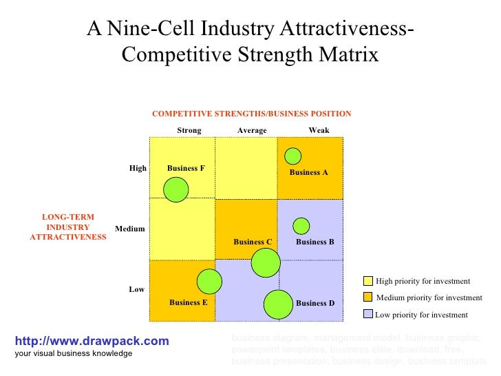 what does a 9 cell industry attractiveness business strength matrix displaying adidas business units What does a 9-cell industry attractiveness/business strength matrix displaying kraft foods' business units look like 5 does kraft foods' portfolio exhibit good strategic fit what.