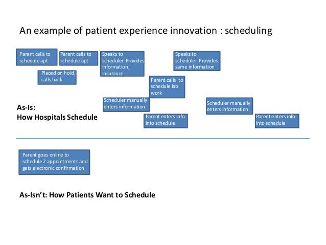 Innovatively disrputing the patient experience