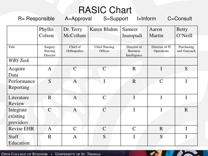 An integrated system for execution for Rasic template