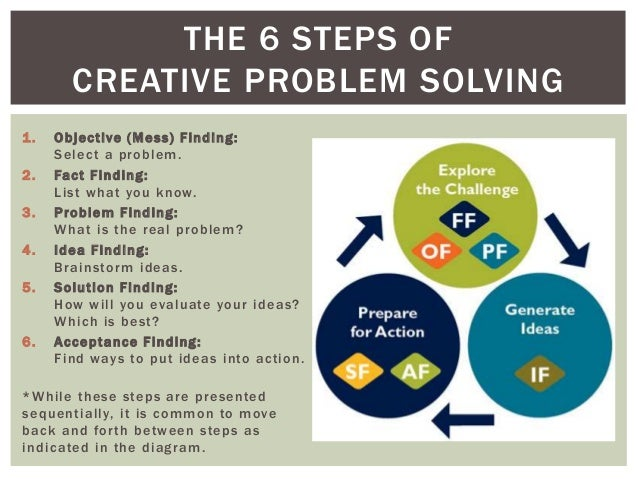 Six step problem solving process