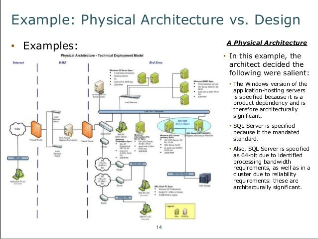 conceptual architecture diagram example an introduction to fundamental
