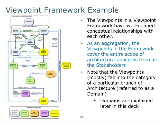 of the platform services  Fundamentals Of Architecture And Services