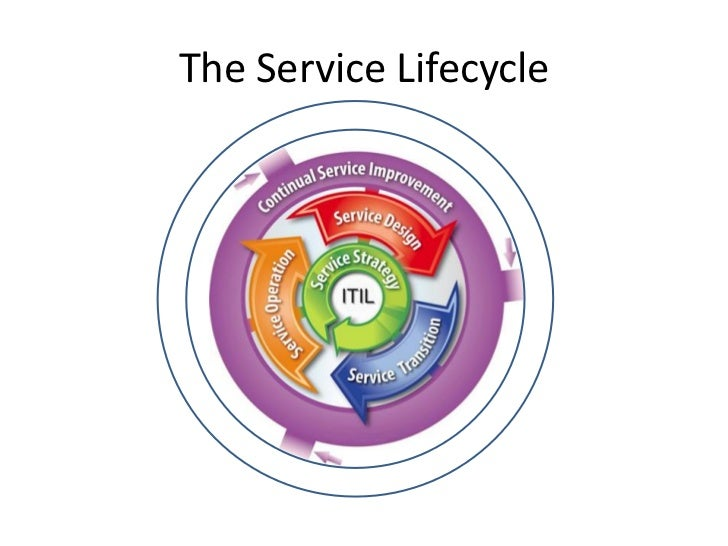 introduction to the itil service lifecycle pdf