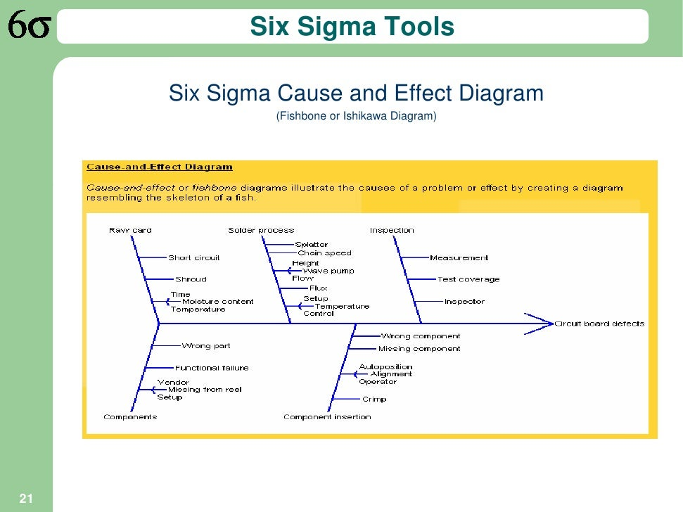 six sigma and its impact in Smart business spoke with siurek about using lean six sigma within health care  institutions and its impact what does health care see in lean.