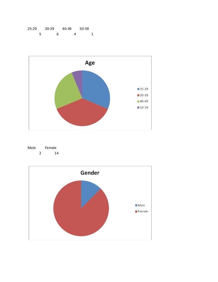 25-29       30-39       40-49       50-59        5           6           4           1Male      Female        2      14