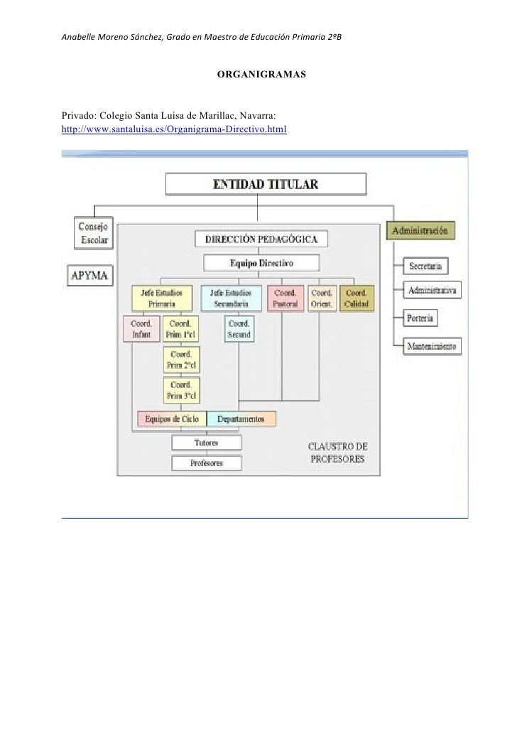 Análisis de organigramas