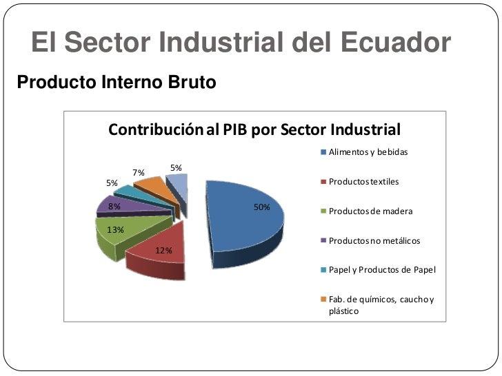 Producto Interno Bruto Ecuador Del Producto Interno Bruto