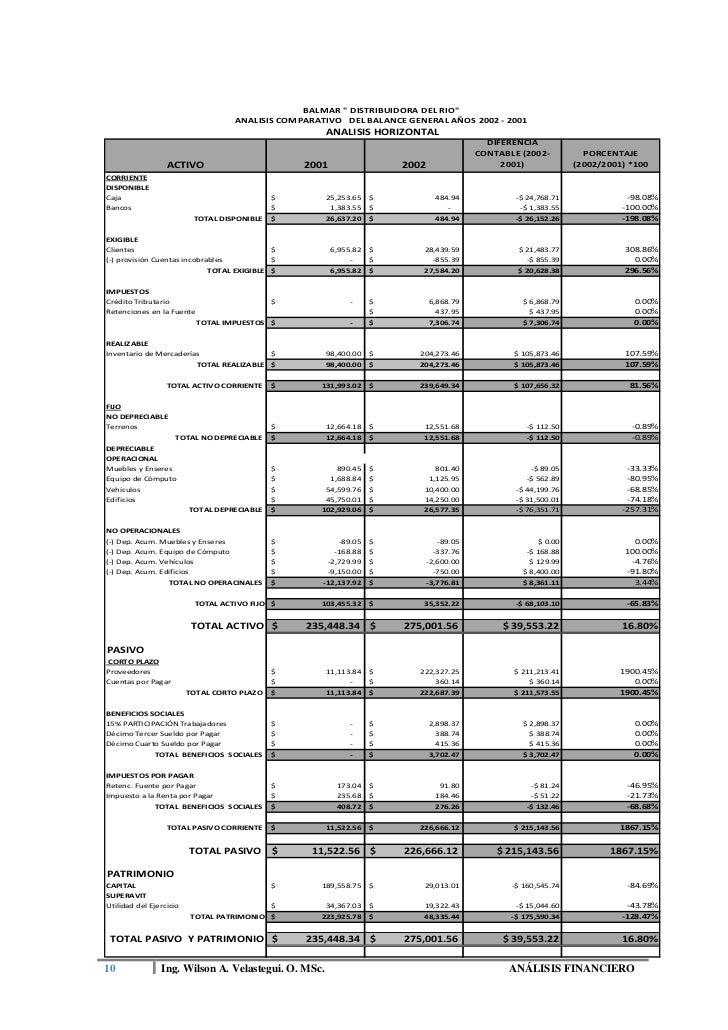 Ejemplo analisis financiero for Analisis de balances