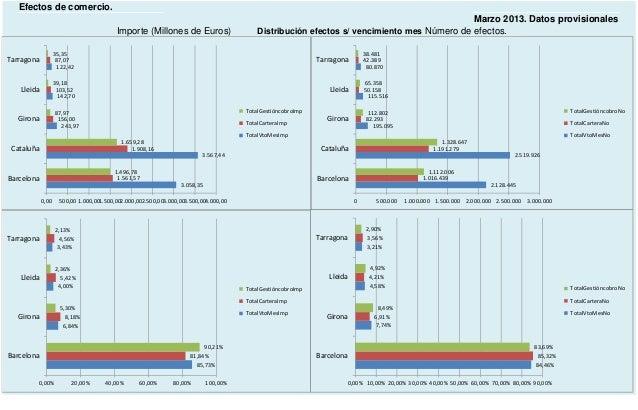 Análisis estadístico impagados cataluña marzo 2013