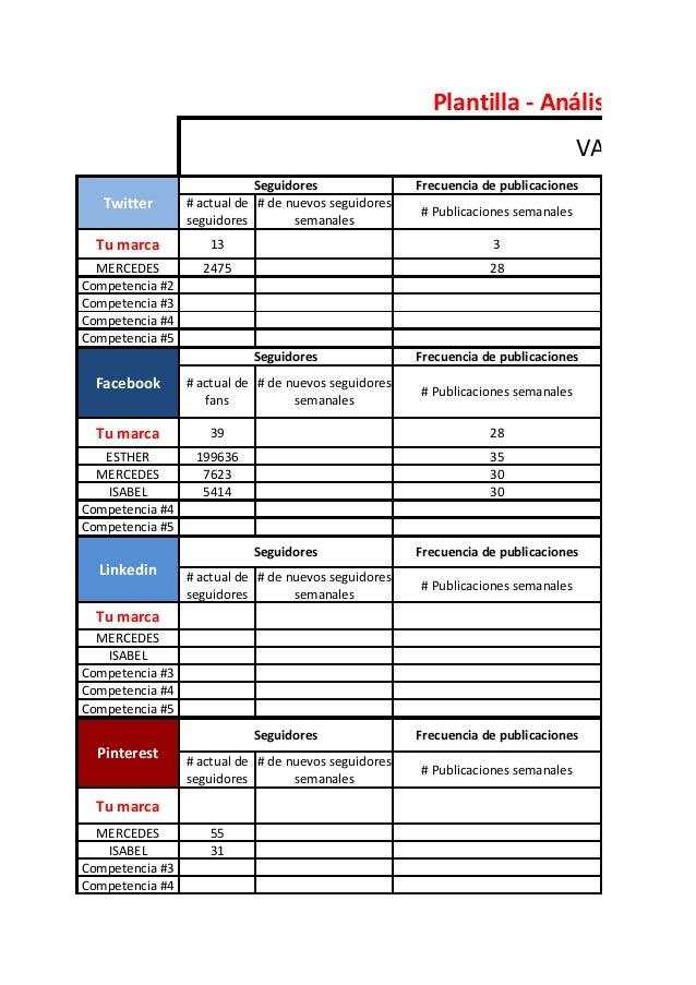 Análisis exhaustivo de tu competencia en redes sociales