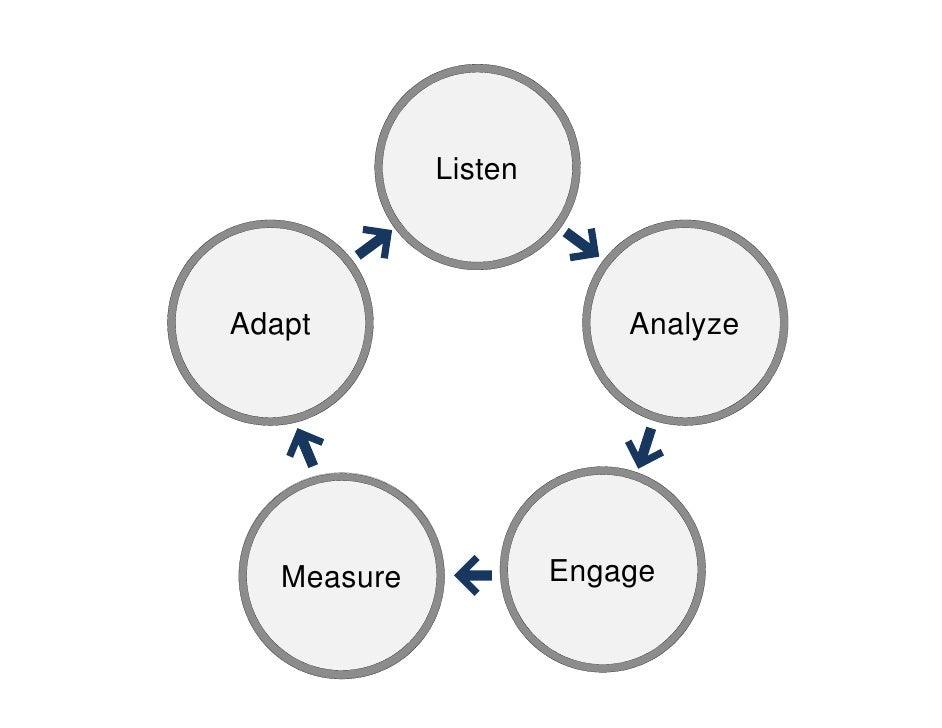 ListenAdapt                     Analyze   Measure            Engage