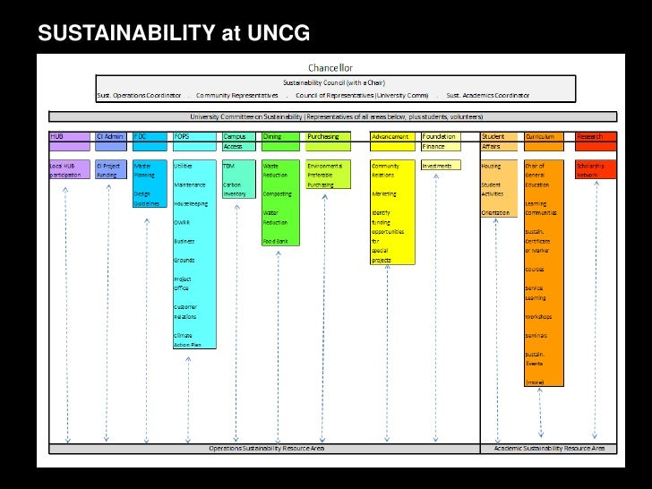 SUSTAINABILITY at UNCG<br />