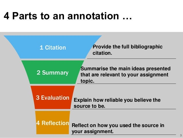 Parts of an annotated bibliography