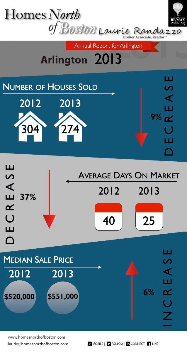 Real Estate Annual Report 2013