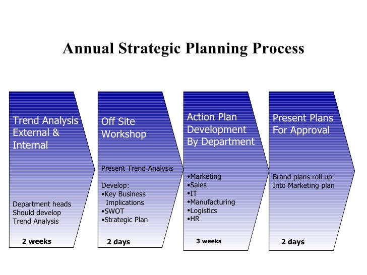 Annual Strategic Planning Process