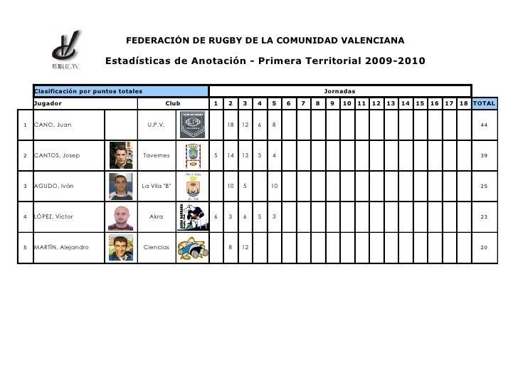 FEDERACIÓN DE RUGBY DE LA COMUNIDAD VALENCIANA            F .R .C .V .                          Estadísticas de Anotación ...