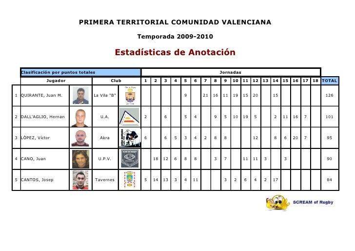 PRIMERA TERRITORIAL COMUNIDAD VALENCIANA                                                     Temporada 2009-2010          ...