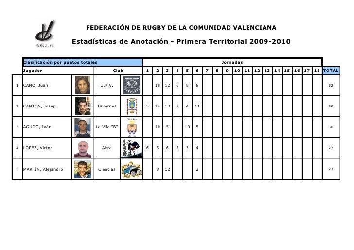 FEDERACIÓN DE RUGBY DE LA COMUNIDAD VALENCIANA           F .R .C .V .                         Estadísticas de Anotación - ...