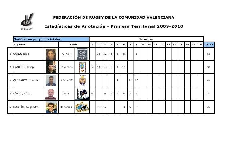 FEDERACIÓN DE RUGBY DE LA COMUNIDAD VALENCIANA          F .R .C .V .                        Estadísticas de Anotación - Pr...