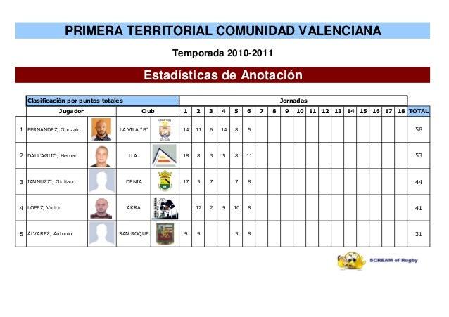 "1 2 3 4 5 6 7 8 9 10 11 12 13 14 15 16 17 18 TOTAL 1 FERNÁNDEZ, Gonzalo LA VILA ""B"" 14 11 6 14 8 5 58 2 DALL'AGLIO, Hernan..."