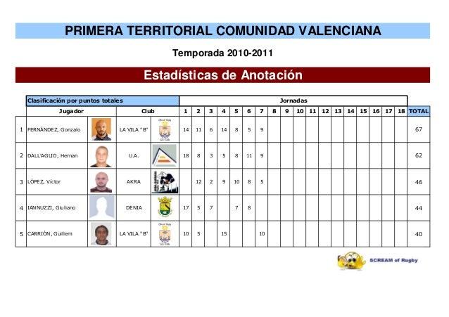 """1 2 3 4 5 6 7 8 9 10 11 12 13 14 15 16 17 18 TOTAL 1 FERNÁNDEZ, Gonzalo LA VILA """"B"""" 14 11 6 14 8 5 9 67 2 DALL'AGLIO, Hern..."""