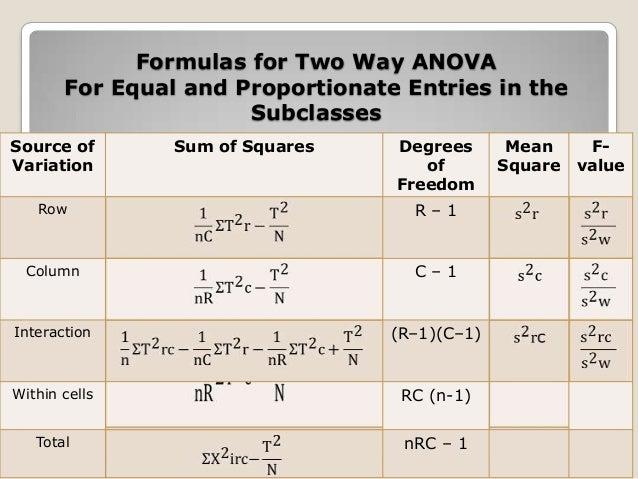 One-Way ANOVA (ANalysis Of VAriance)
