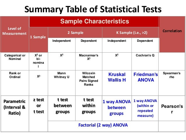 statistics test questions The p-value approach involves determining likely or unlikely by determining the probability — assuming the null hypothesis were true — of observing a more extreme test statistic in the direction of the alternative hypothesis than the one observed if the p-value is small, say less than (or.