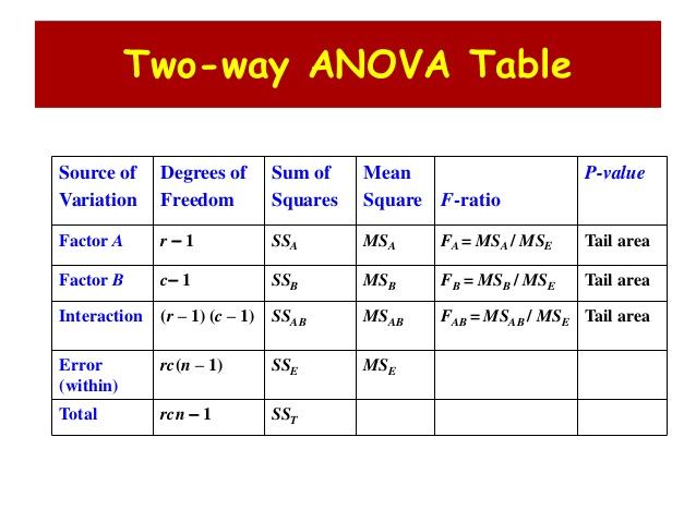 3 way table r 2