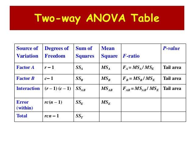 3 way anova calculator two-way mirror