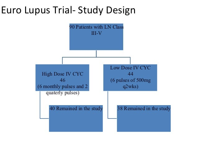 Cytoxan Lupus Dose