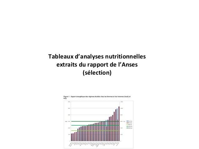 Tableaux d'analyses nutritionnelles extraits du rapport de l'Anses (sélection)