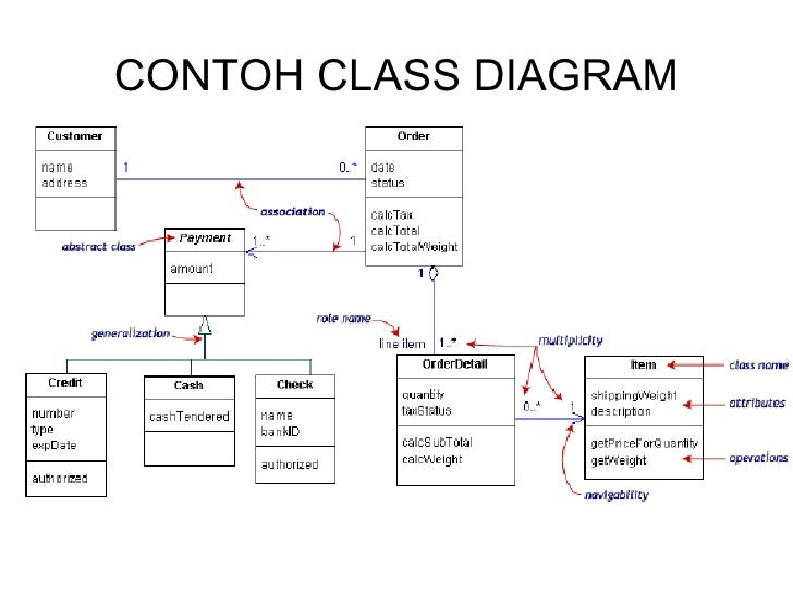 ansis    use case diagram       contoh class diagram