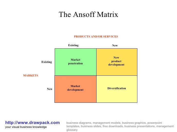 Ansoff Matrix Diagram