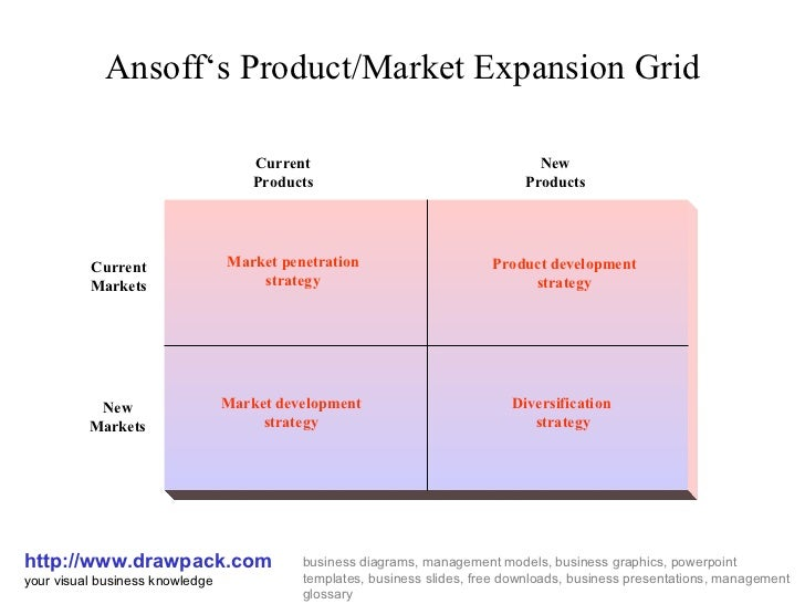 ansoff matrix iphone Here are some example of ansoff matrix  diversification: in 2007 apple  introduced the iphone, which was the first mobile phone from apple.
