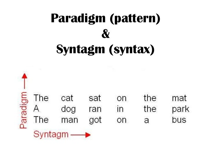 Summary Of Saussure S Nature Of Linguistic Sign