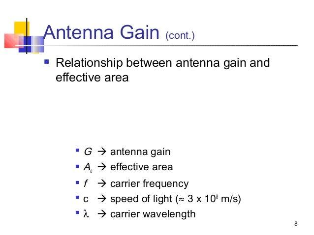 relationship between antenna length and wavelength