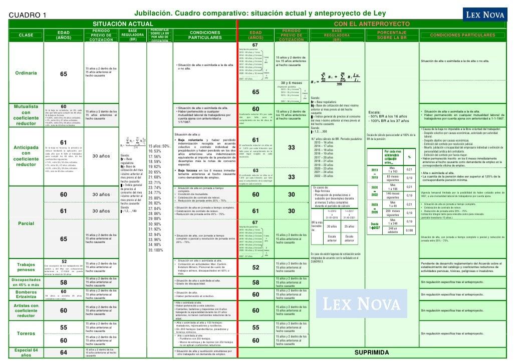 Anteproyecto de ley de reforma de las pensiones. cuadro comparativo de ...