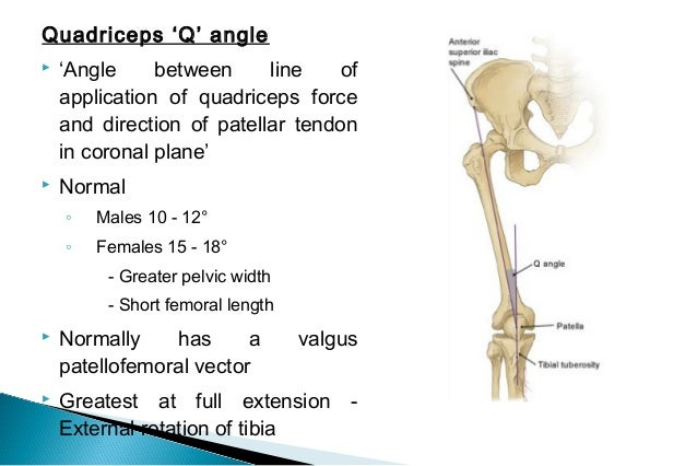 Abnormal Q Angle and  This means additional valgus stresses on the  One author considers standing Q angles greater than 25 degrees in
