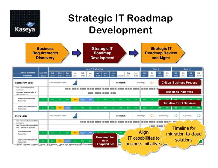 road map for business microsoft reveals onedrive roadmap flow integration