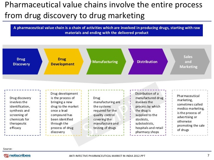 walgreens value chain 2018-8-21 walgreens and prime therapeutics agree to form strategic  us deliver value,  blue + prime model with walgreens supply chain capabilities and.