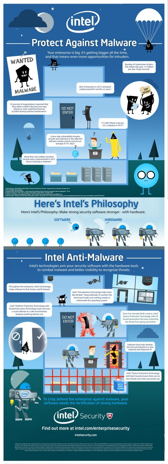 How Intel Security Defends Against Malware - Infographic