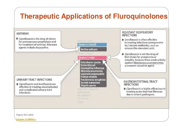 Ciprofloxacin (Cipro) Uses, Dosage, Side Effects - m
