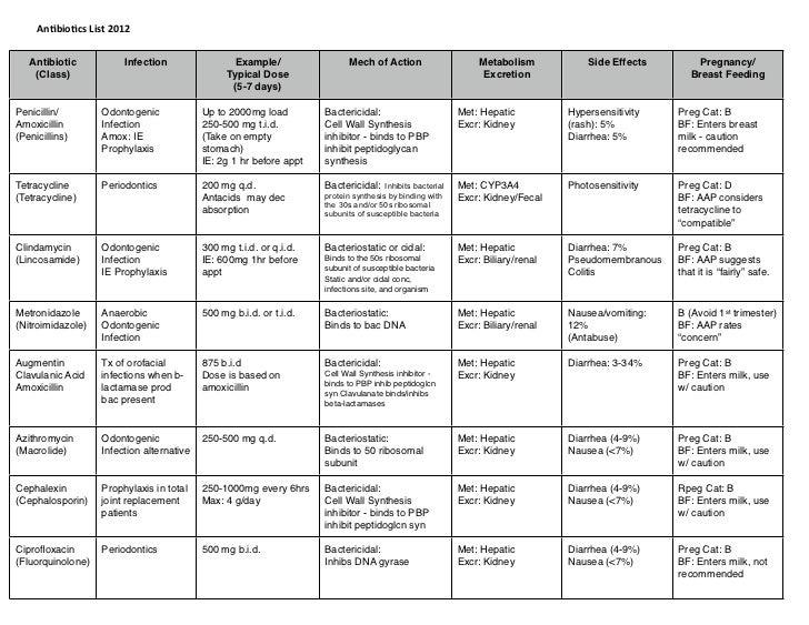drug classification chart