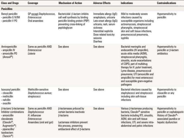 Linezolid Gram Coverage