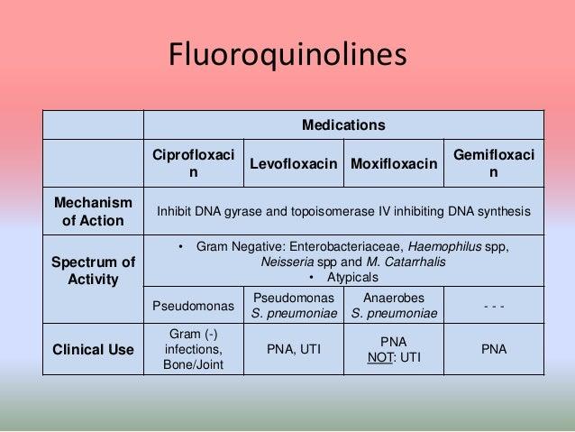 Levofloxacin Antibiotic Coverage